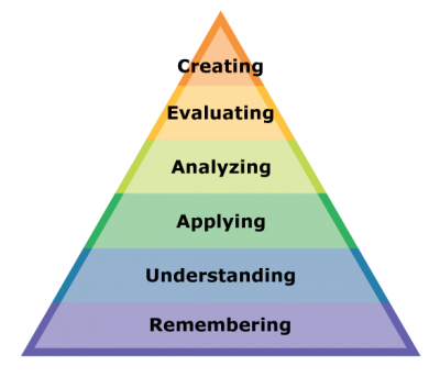 creative science learning pyramid